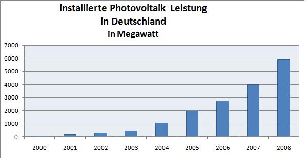 Photovoltaik_Deutschland