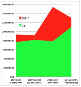 2016-11-28_stimmenverhaeltnisse-atomausstieg